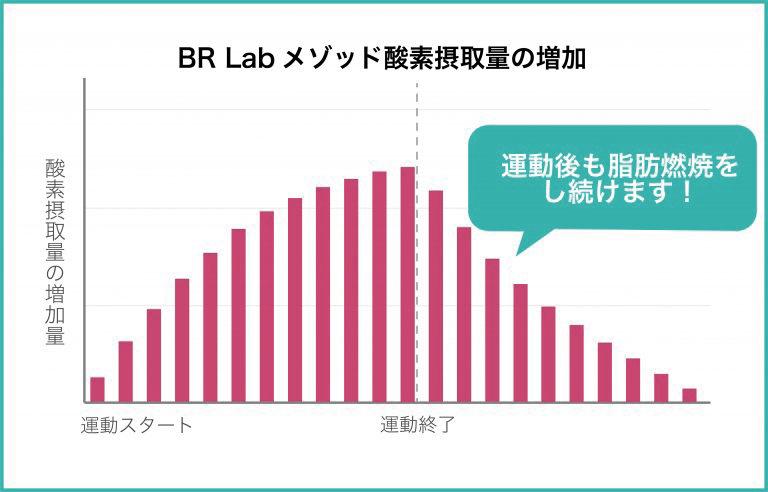BR Labメソッド酸素摂取量の増加 運動後も脂肪燃焼をし続けます!